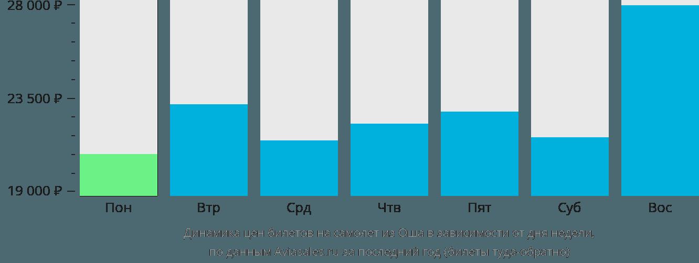 Динамика цен билетов на самолёт из Оша в зависимости от дня недели
