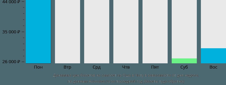 Динамика цен билетов на самолёт из Оша в Читу в зависимости от дня недели