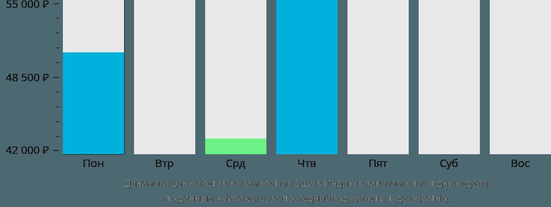 Динамика цен билетов на самолёт из Оша в Индию в зависимости от дня недели
