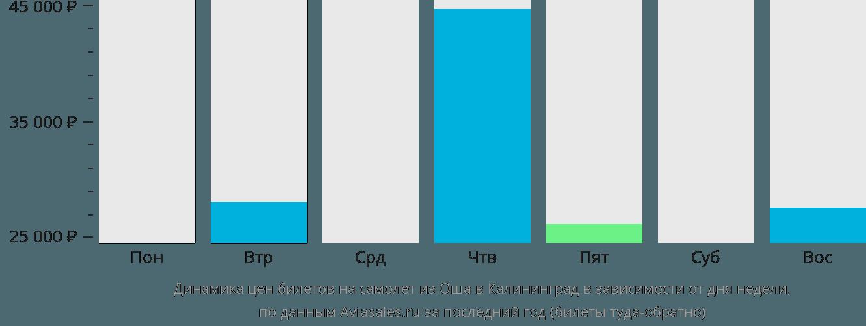 Динамика цен билетов на самолет из Оша в Калининград в зависимости от дня недели
