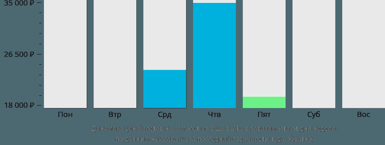 Динамика цен билетов на самолёт из Оша в Уфу в зависимости от дня недели