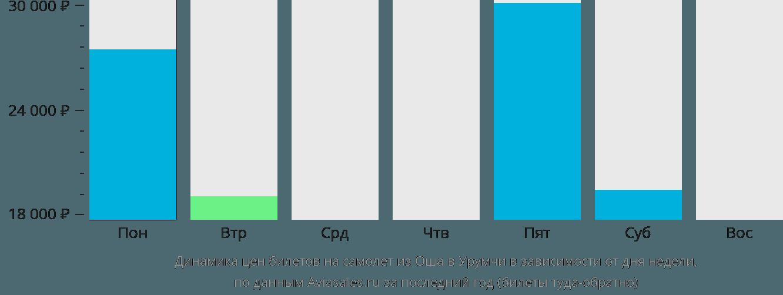 Динамика цен билетов на самолет из Оша в Урумчи в зависимости от дня недели