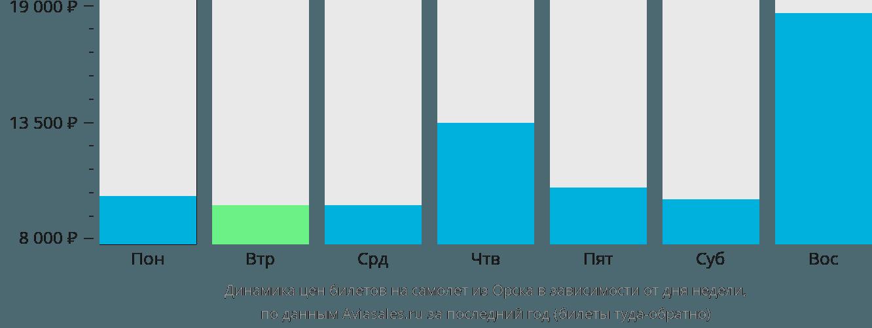 Динамика цен билетов на самолет из Орска в зависимости от дня недели
