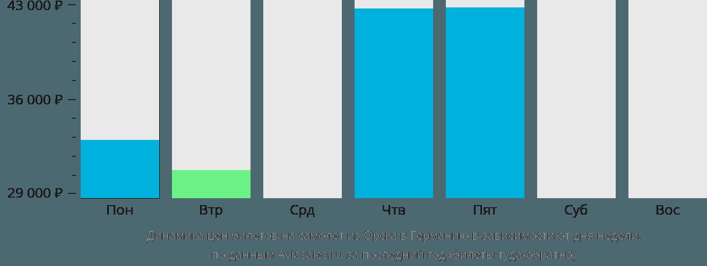 Динамика цен билетов на самолет из Орска в Германию в зависимости от дня недели