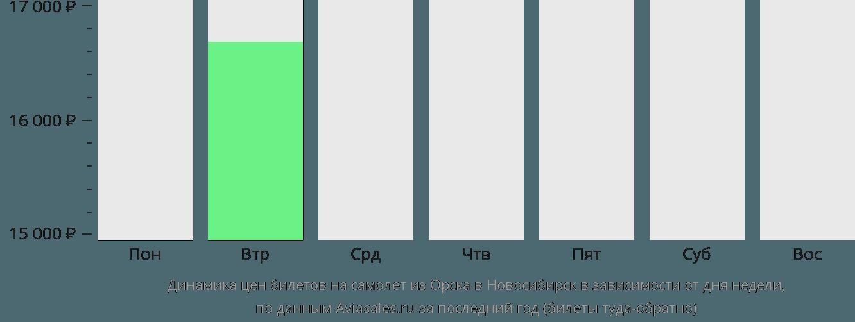 Динамика цен билетов на самолет из Орска в Новосибирск в зависимости от дня недели