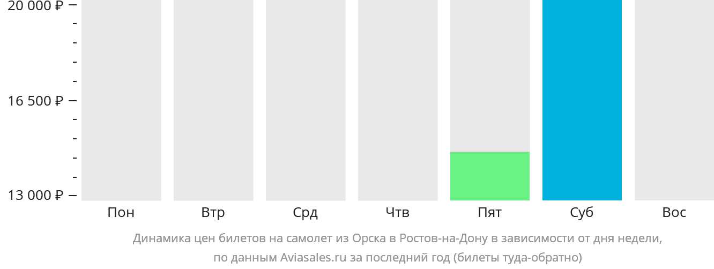 Динамика цен билетов на самолет из Орска в Ростов-на-Дону в зависимости от дня недели