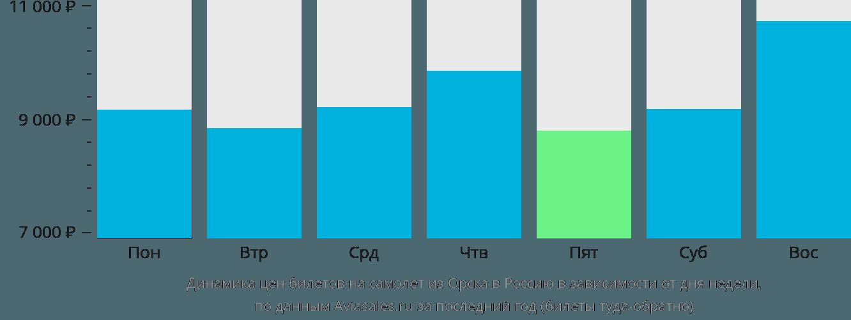 Динамика цен билетов на самолет из Орска в Россию в зависимости от дня недели