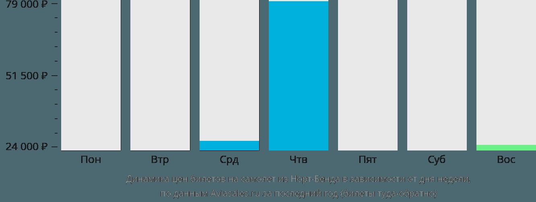 Динамика цен билетов на самолет из Норт-Бенда в зависимости от дня недели