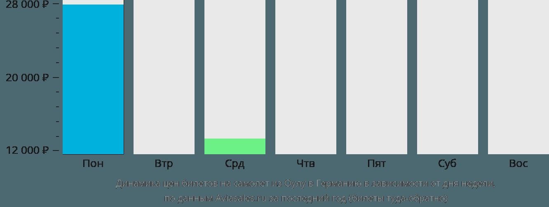 Динамика цен билетов на самолёт из Оулу в Германию в зависимости от дня недели