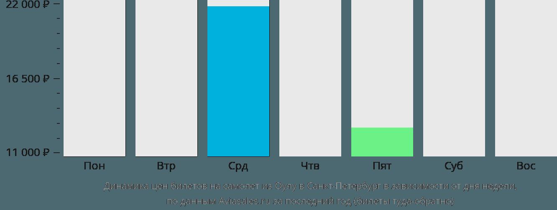 Динамика цен билетов на самолет из Оулу в Санкт-Петербург в зависимости от дня недели