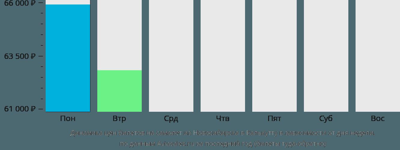 Динамика цен билетов на самолет из Новосибирска в Калькутту в зависимости от дня недели