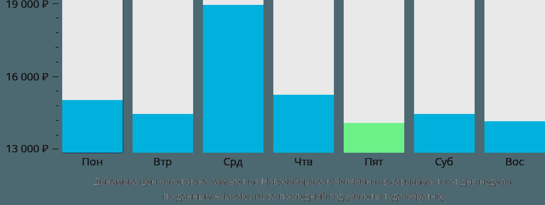 Динамика цен билетов на самолет из Новосибирска в Челябинск в зависимости от дня недели
