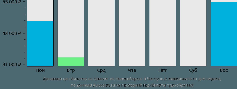 Динамика цен билетов на самолет из Новосибирска в Чанчунь в зависимости от дня недели