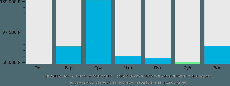 Динамика цен билетов на самолет из Новосибирска в Чикаго в зависимости от дня недели