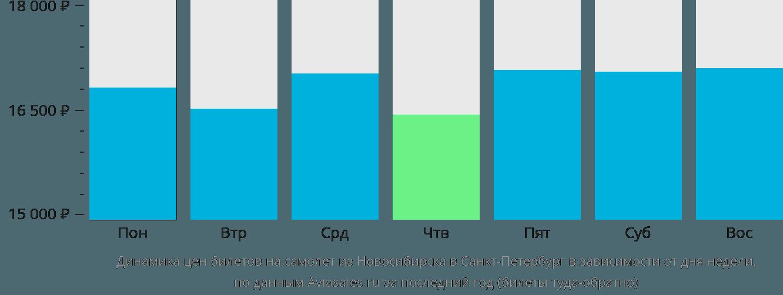 Динамика цен билетов на самолет из Новосибирска в Санкт-Петербург в зависимости от дня недели