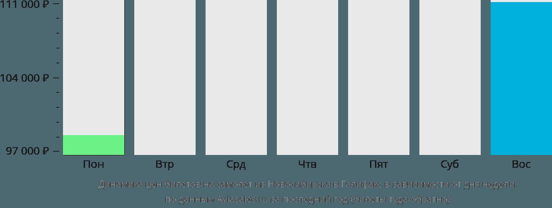 Динамика цен билетов на самолет из Новосибирска в Галифакс в зависимости от дня недели