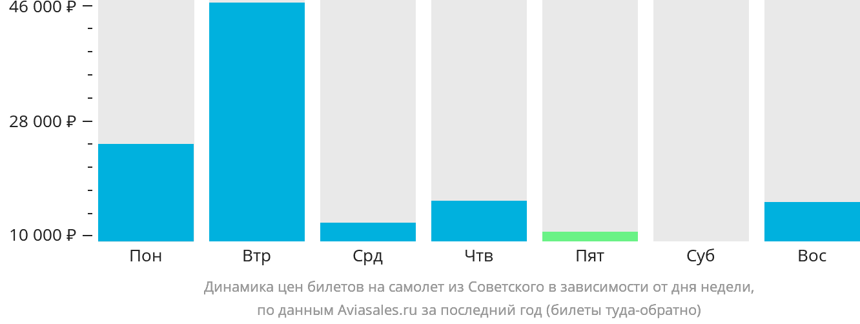 Динамика цен билетов на самолет из Советского в зависимости от дня недели