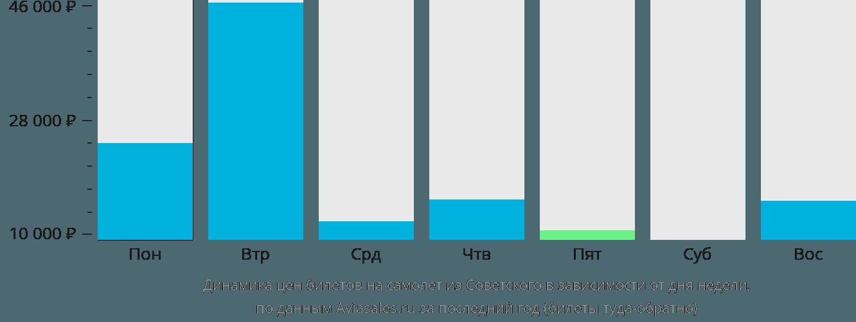 Динамика цен билетов на самолёт из Советского в зависимости от дня недели