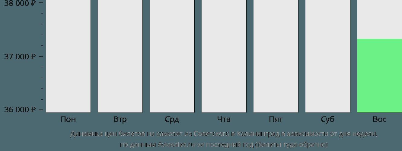 Динамика цен билетов на самолет из Советского в Калининград в зависимости от дня недели