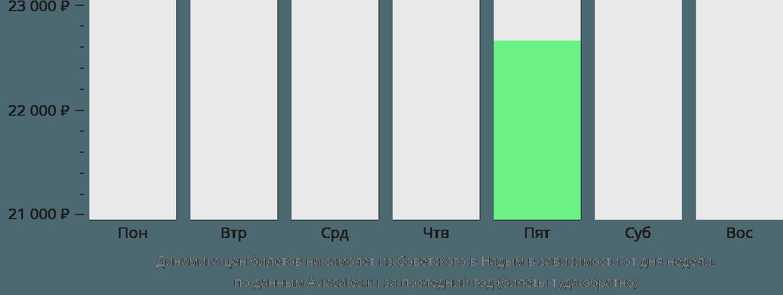 Динамика цен билетов на самолет из Советского в Надым в зависимости от дня недели