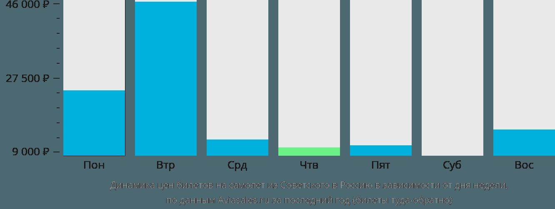 Динамика цен билетов на самолет из Советского в Россию в зависимости от дня недели