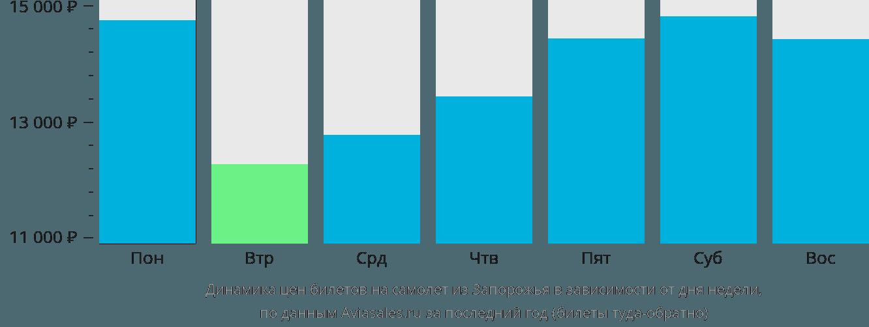 Динамика цен билетов на самолёт из Запорожья в зависимости от дня недели