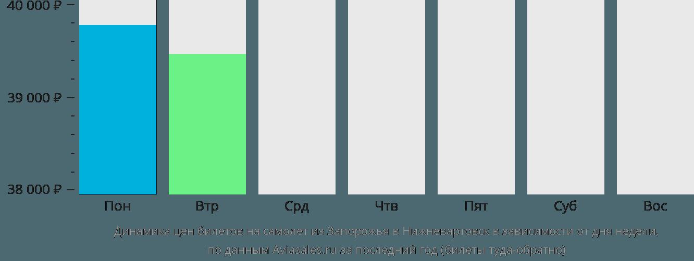 Динамика цен билетов на самолет из Запорожья в Нижневартовск в зависимости от дня недели