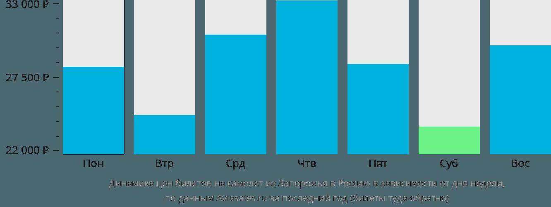 Динамика цен билетов на самолёт из Запорожья в Россию в зависимости от дня недели