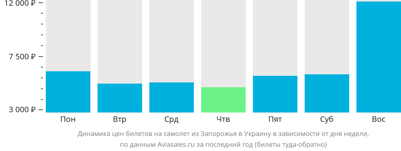 Динамика цен билетов на самолет из Запорожья в Украину в зависимости от дня недели