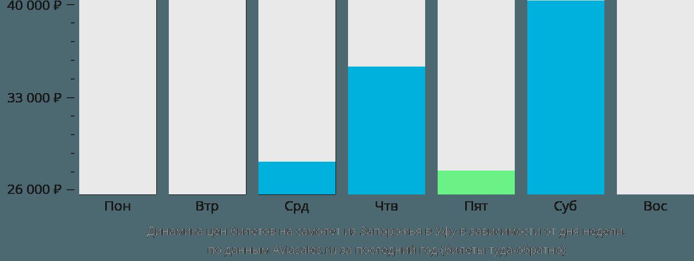 Динамика цен билетов на самолёт из Запорожья в Уфу в зависимости от дня недели