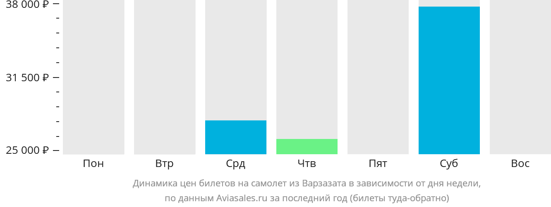 Динамика цен билетов на самолет из Варзазата в зависимости от дня недели