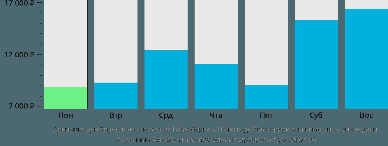 Динамика цен билетов на самолет из Падерборна в Пальма-де-Майорку в зависимости от дня недели