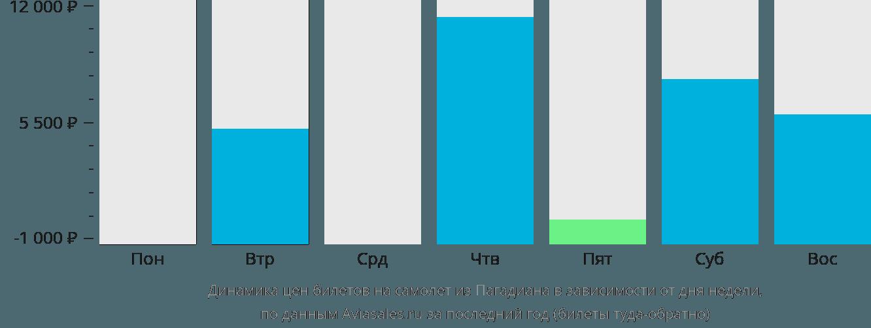 Динамика цен билетов на самолёт из Пагадиана в зависимости от дня недели