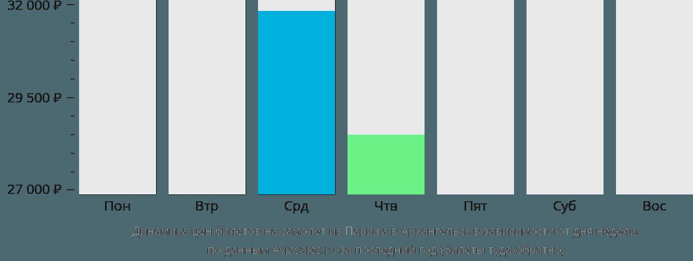 Динамика цен билетов на самолет из Парижа в Архангельск в зависимости от дня недели