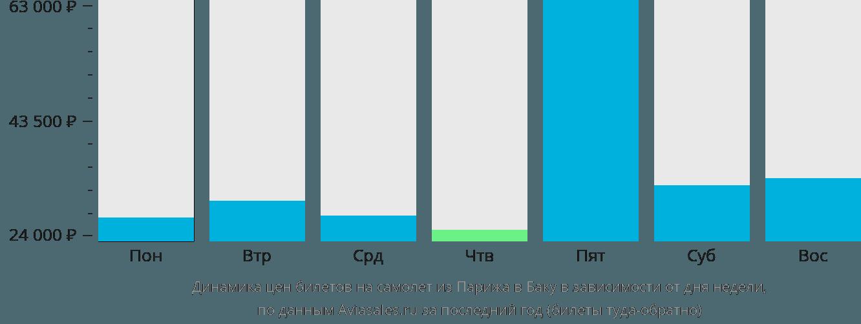 Динамика цен билетов на самолет из Парижа в Баку в зависимости от дня недели