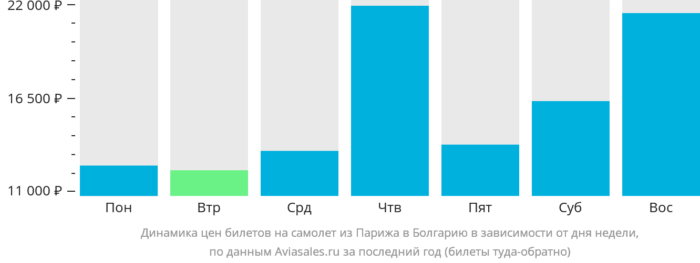 Динамика цен билетов на самолет из Парижа в Болгарию в зависимости от дня недели