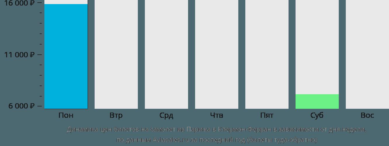 Динамика цен билетов на самолет из Парижа в Клермон-Ферран в зависимости от дня недели