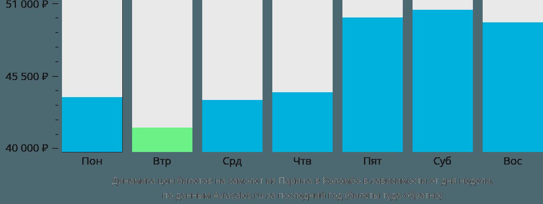Динамика цен билетов на самолёт из Парижа в Коломбо в зависимости от дня недели