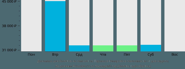 Динамика цен билетов на самолет из Парижа в Кемерово в зависимости от дня недели