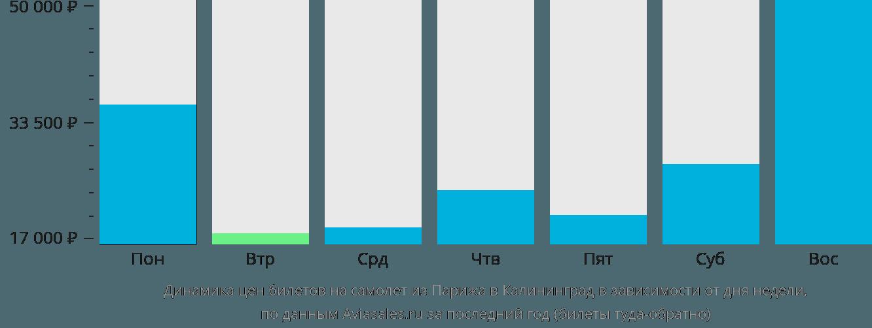 Динамика цен билетов на самолет из Парижа в Калининград в зависимости от дня недели