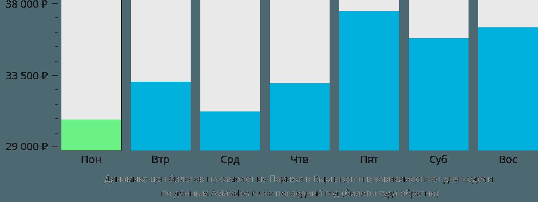 Динамика цен билетов на самолет из Парижа в Кыргызстан в зависимости от дня недели