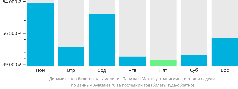 Динамика цен билетов на самолёт из Парижа в Мексику в зависимости от дня недели
