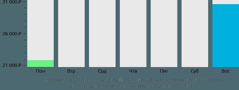 Динамика цен билетов на самолет из Парижа в Нижнекамск в зависимости от дня недели