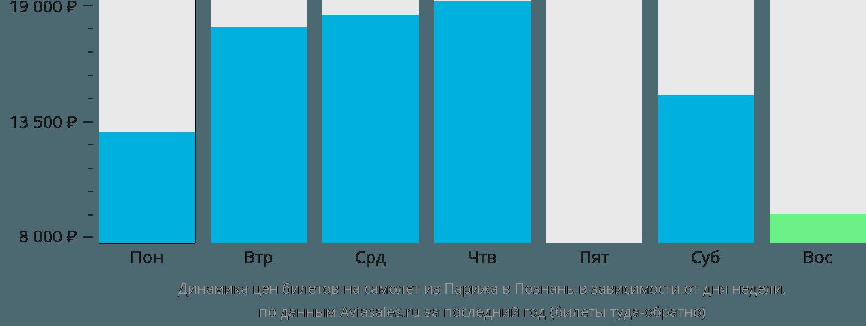 Динамика цен билетов на самолёт из Парижа в Познань в зависимости от дня недели