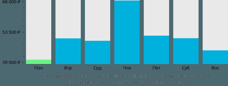 Динамика цен билетов на самолет из Парижа в Пунта-Кану в зависимости от дня недели