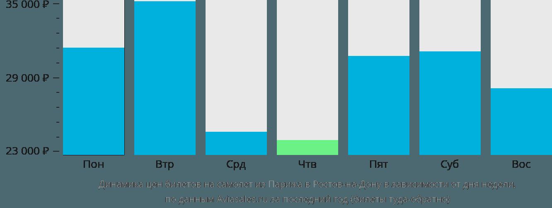 Динамика цен билетов на самолет из Парижа в Ростов-на-Дону в зависимости от дня недели