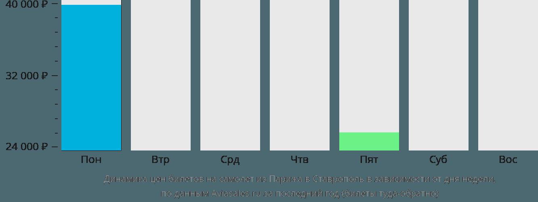 Динамика цен билетов на самолет из Парижа в Ставрополь в зависимости от дня недели