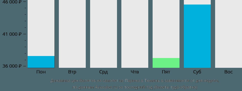 Динамика цен билетов на самолет из Парижа в Тюмень в зависимости от дня недели