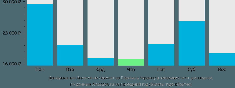 Динамика цен билетов на самолет из Парижа в Украину в зависимости от дня недели