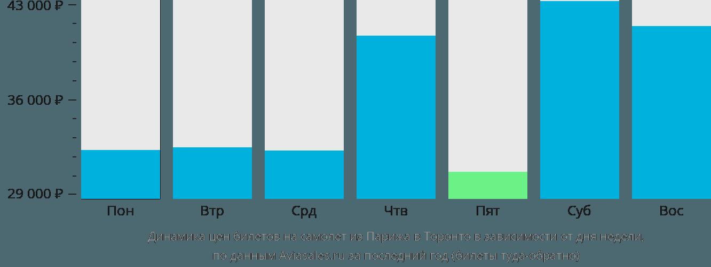 Динамика цен билетов на самолет из Парижа в Торонто в зависимости от дня недели